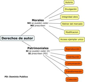 propiedad-intelectual-derecho-autor-copyright