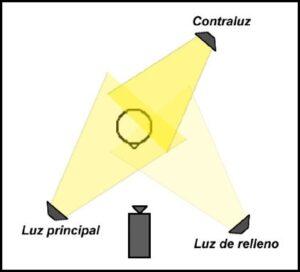 iluminacion-basica